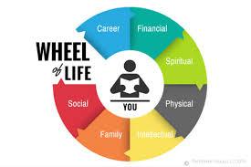 Zig Ziglar Wheel of Life   Chris Locurto - Wheel of life   Ziglar   Updated  for 2020