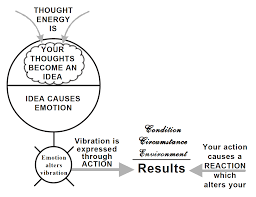 How Your Mind Works - Proctor Gallagher Institute