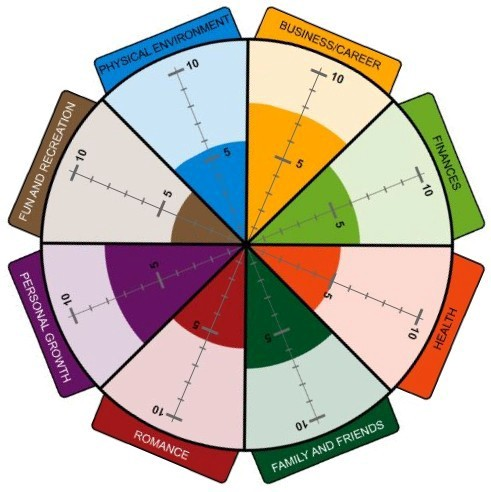 How the 'Wheel of Life' Can Help You Find Balance - The Anderson Method